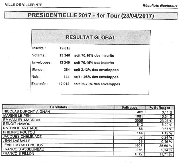 résultats élections présidentielles 2017 - 1er tour sur Villepinte (93)