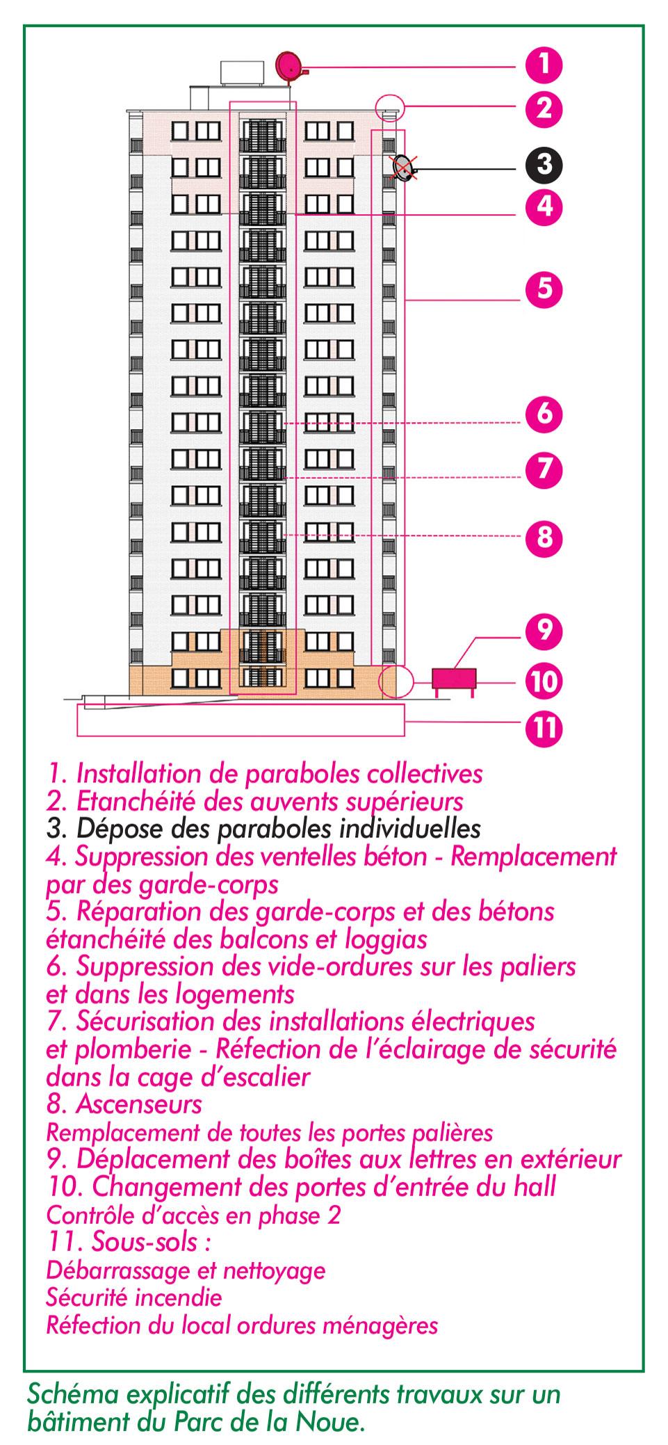 Illustration des travaux pour le Parc de la Noue à Villepinte (93)